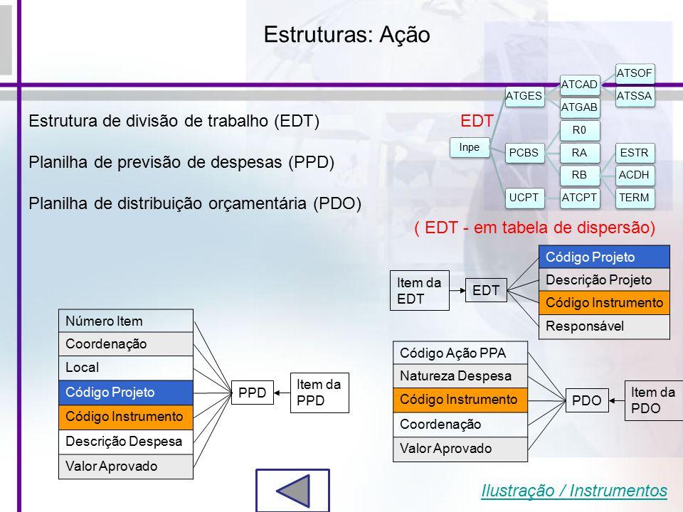 Estruturas: Ação Item da EDT Código Projeto Descrição Projeto Código Instrumento Responsável Item da PPD Número Item Coordenação Local Código Projeto Código Instrumento Descrição Despesa Valor Aprovado Item da PDO Código Ação PPA Natureza Despesa Código Instrumento Coordenação Valor Aprovado InpeATGESATCADATSOFATSSAATGABPCBSR0RARBESTRACDHTERMUCPTATCPT ( EDT - em tabela de dispersão) EDT Ilustração / Instrumentos Estrutura de divisão de trabalho (EDT) Planilha de previsão de despesas (PPD) Planilha de distribuição orçamentária (PDO)