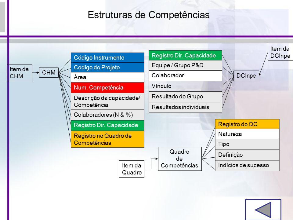 Estruturas de Competências Item da CHM Código Instrumento Código do Projeto Área Num.