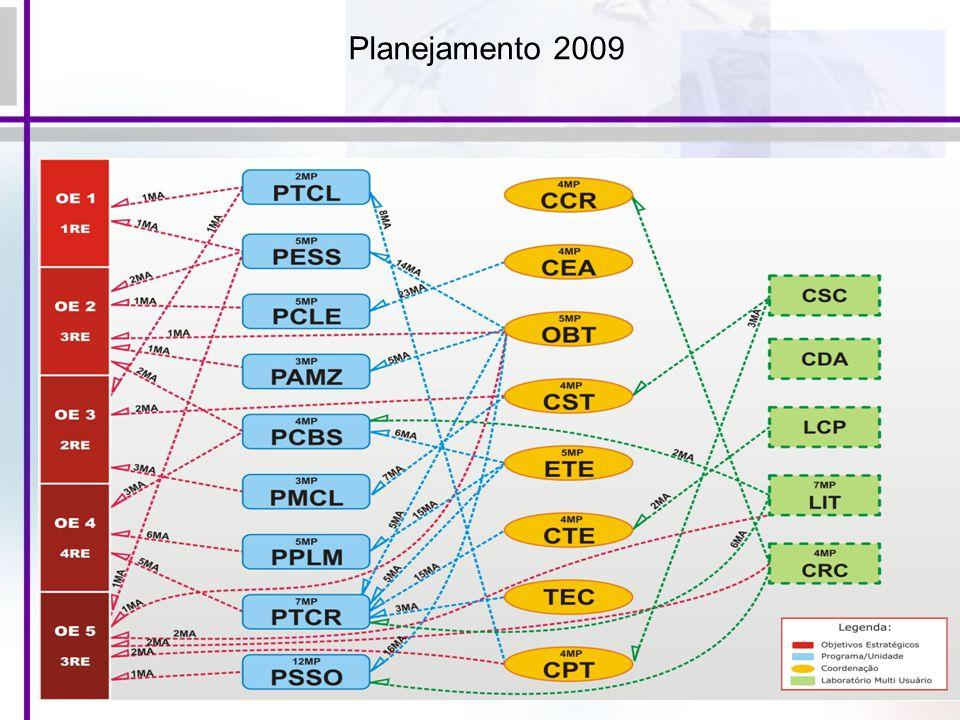 Planejamento 2009