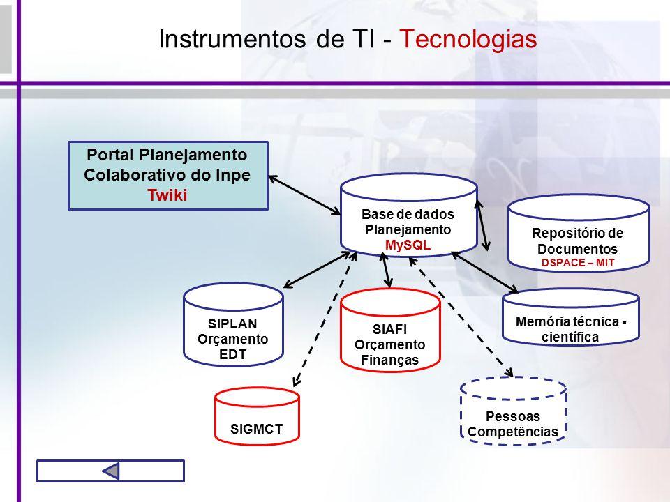Instrumentos de TI - Tecnologias Portal Planejamento Colaborativo do Inpe Twiki Base de dados Planejamento MySQL SIPLAN Orçamento EDT SIAFI Orçamento Finanças Memória técnica - científica Pessoas Competências SIGMCT Repositório de Documentos DSPACE – MIT