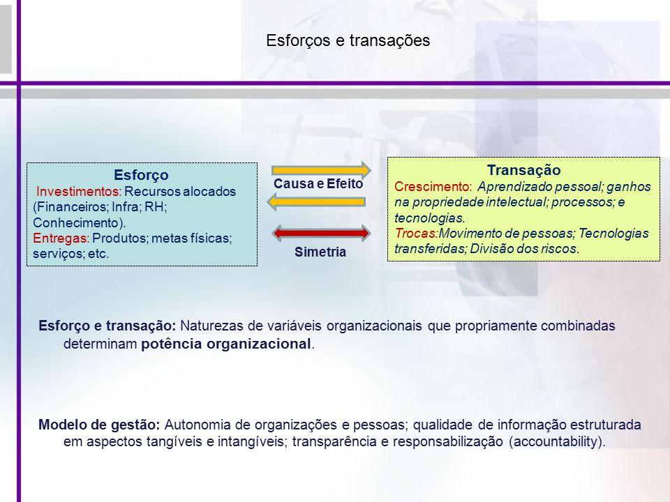 Esforços e transações Esforço Investimentos: Recursos alocados (Financeiros; Infra; RH; Conhecimento).