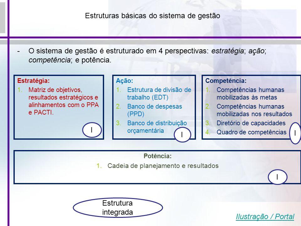 Potência: 1.Cadeia de planejamento e resultados Ação: 1.Estrutura de divisão de trabalho (EDT) 2.Banco de despesas (PPD) 3.Banco de distribuição orçamentária Estratégia: 1.Matriz de objetivos, resultados estratégicos e alinhamentos com o PPA e PACTI.