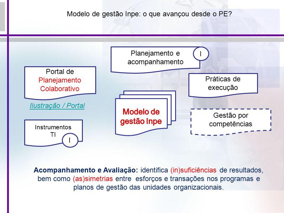 Modelo de gestão Inpe: o que avançou desde o PE.