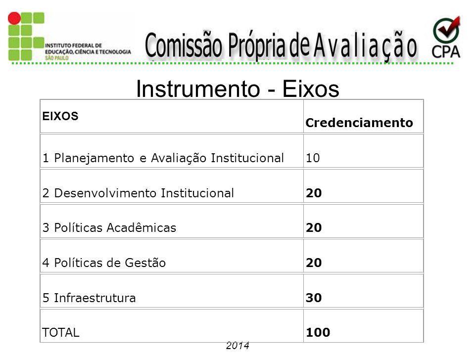 2014 Instrumento - Eixos EIXOS Credenciamento 1 Planejamento e Avaliação Institucional10 2 Desenvolvimento Institucional20 3 Políticas Acadêmicas20 4
