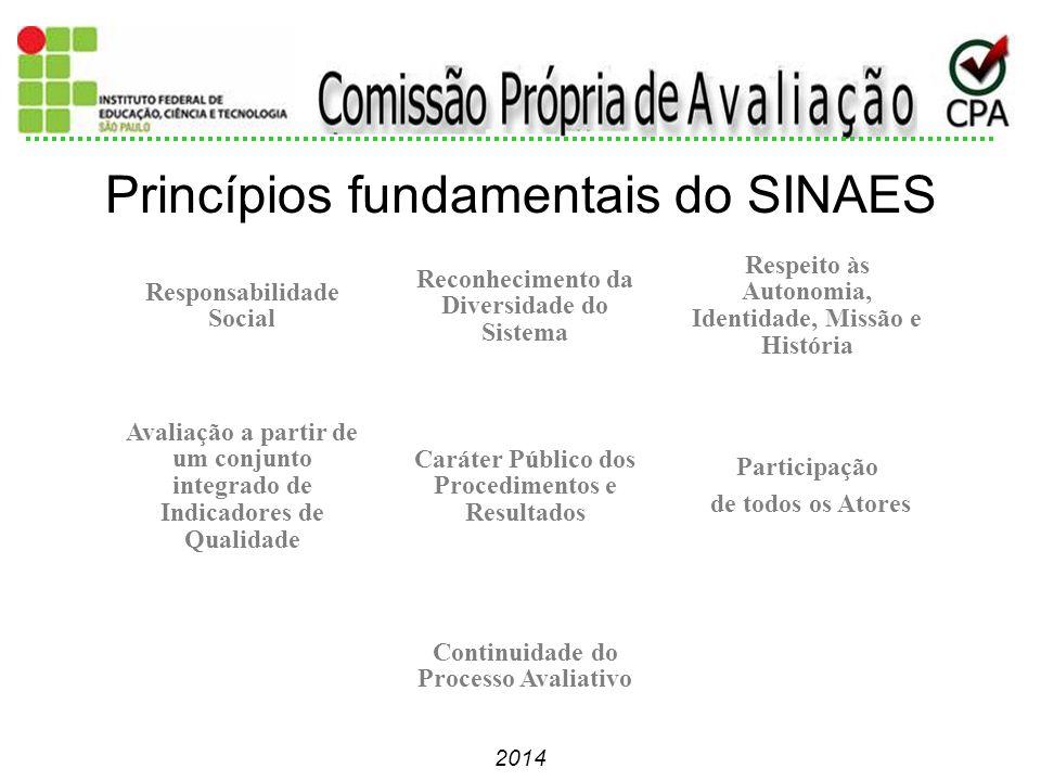 2014 Princípios fundamentais do SINAES Responsabilidade Social Reconhecimento da Diversidade do Sistema Respeito às Autonomia, Identidade, Missão e Hi