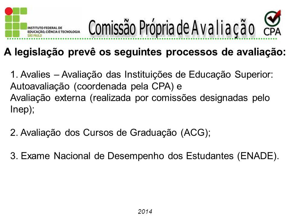 2014 1. Avalies – Avaliação das Instituições de Educação Superior: Autoavaliação (coordenada pela CPA) e Avaliação externa (realizada por comissões de