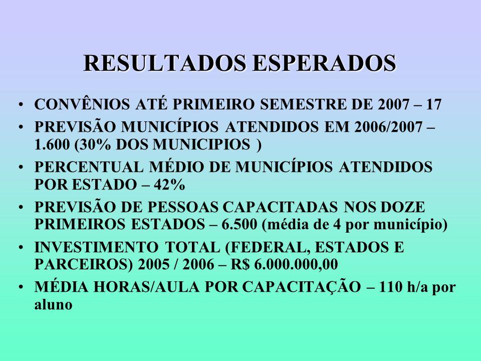 RESULTADOS ESPERADOS CONVÊNIOS ATÉ PRIMEIRO SEMESTRE DE 2007 – 17 PREVISÃO MUNICÍPIOS ATENDIDOS EM 2006/2007 – 1.600 (30% DOS MUNICIPIOS ) PERCENTUAL MÉDIO DE MUNICÍPIOS ATENDIDOS POR ESTADO – 42% PREVISÃO DE PESSOAS CAPACITADAS NOS DOZE PRIMEIROS ESTADOS – 6.500 (média de 4 por município) INVESTIMENTO TOTAL (FEDERAL, ESTADOS E PARCEIROS) 2005 / 2006 – R$ 6.000.000,00 MÉDIA HORAS/AULA POR CAPACITAÇÃO – 110 h/a por aluno