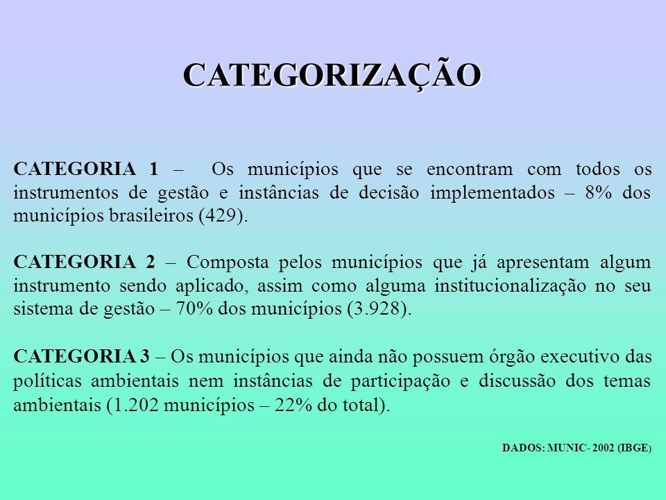 CATEGORIZAÇÃO CATEGORIA 1 – Os municípios que se encontram com todos os instrumentos de gestão e instâncias de decisão implementados – 8% dos municípios brasileiros (429).