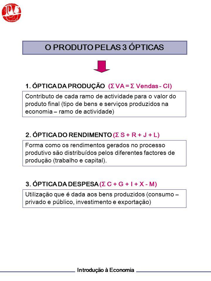 Introdução à Economia NACIONAL (CRITÉRIO DA RESIDÊNCIA) - SRRM PRODUTO + SRRM INTERNO (CRITÉRIO DA TERRITORIALIDADE) cf (CUSTO DE FACTORES) + Ti - Z PRODUTO - Ti - Z pm (PREÇOS DE MERCADO) LÍQUIDO + Amort.