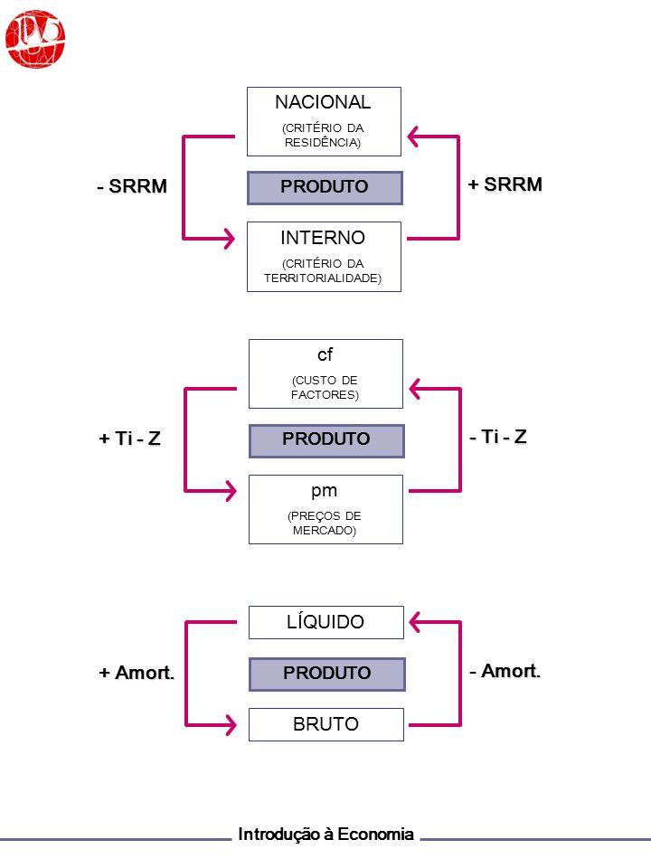 Introdução à Economia Produção - Consumos Intermédios (CI) = Valor Acrescentado Bruto (VAB) + Impostos Indirectos - Subsídios à Produção (Ti – Z) = PRODUTO INTERNO BRUTO (PIBpm) + Rendimentos primários recebidos do RM - Rendimentos primários pagos ao RM = PRODUTO NACIONAL BRUTO (PNBpm) Remunerações + Excedente Bruto de Exploração (R+J+L) = RENDIMENTO INTERNO BRUTO (PIBcf) + Impostos Indirectos - Subsídios à Produção (Ti – Z) + Rendimentos primários recebidos do RM - Rendimentos primários pagos ao RM = PRODUTO NACIONAL BRUTO (PNBpm)