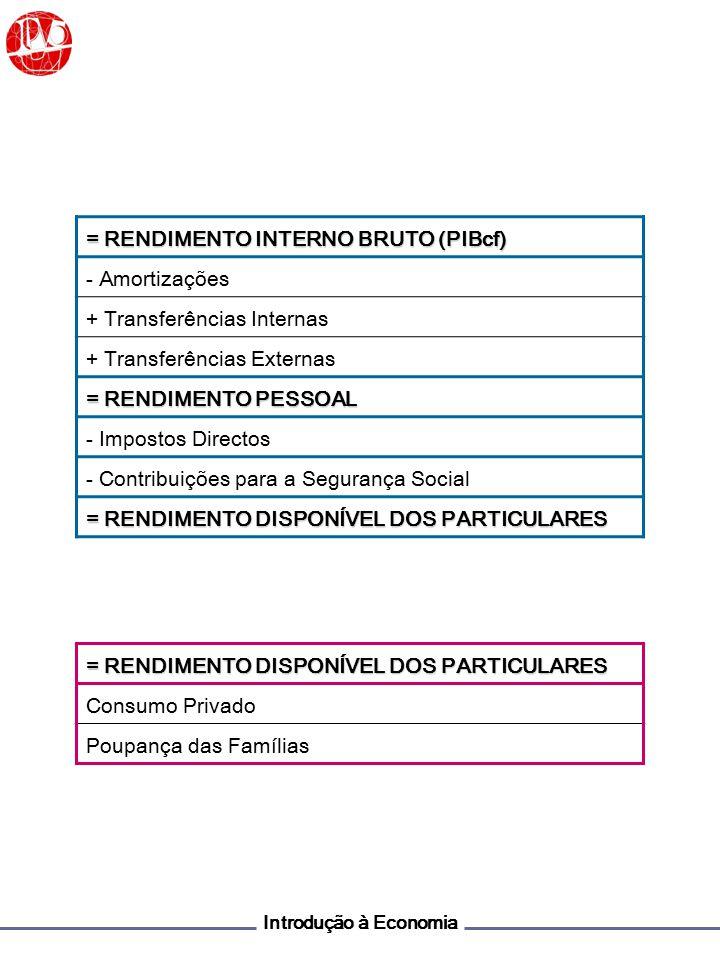 Introdução à Economia CONSUMO PRIVADO + CONSUMO PÚBLICO + INVESTIMENTO FBCF (INVESTIMENTO EM BENS DE PRODUÇÃO DURADOUROS) Δ STOCKS + EXPORTAÇÕES - IMPORTAÇÕES = DESPESA INTERNA (PIBpm) Consumo Privado + Consumo Público + Investimento = PROCURA INTERNA + Exportações = PROCURA GLOBAL - Importações = DESPESA INTERNA (PIBpm)