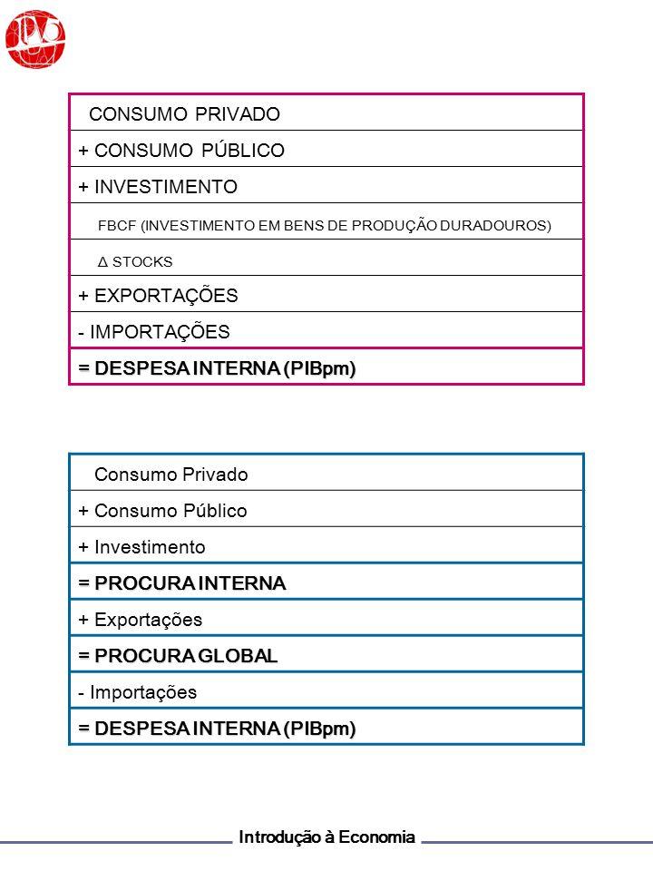 Introdução à Economia Σ VAB cf ÓPTICA DA PRODUÇÃO Remunerações PIBcf ÓPTICA DO RENDIMENTO ÓPTICA DA DESPESA + EBE RI Consumo Privado + Consumo Público + Investimento + Exportações - Importações DIPIBpm + (Ti – Z) + SRRM PNBpmRN DN