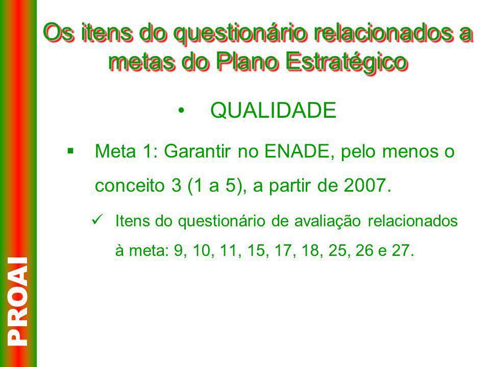Os itens do questionário relacionados a metas do Plano Estratégico QUALIDADE  Meta 1: Garantir no ENADE, pelo menos o conceito 3 (1 a 5), a partir de 2007.