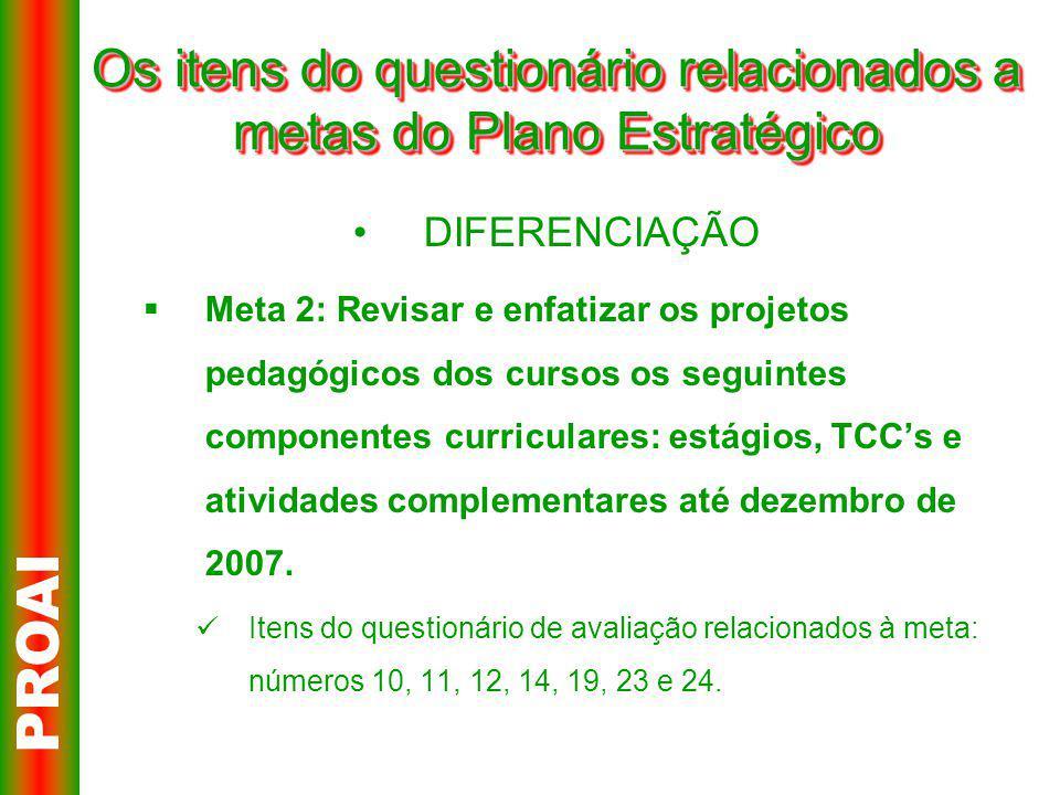 Os itens do questionário relacionados a metas do Plano Estratégico DIFERENCIAÇÃO  Meta 2: Revisar e enfatizar os projetos pedagógicos dos cursos os seguintes componentes curriculares: estágios, TCC's e atividades complementares até dezembro de 2007.