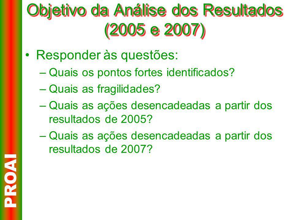 Objetivo da Análise dos Resultados (2005 e 2007) Responder às questões: –Quais os pontos fortes identificados.