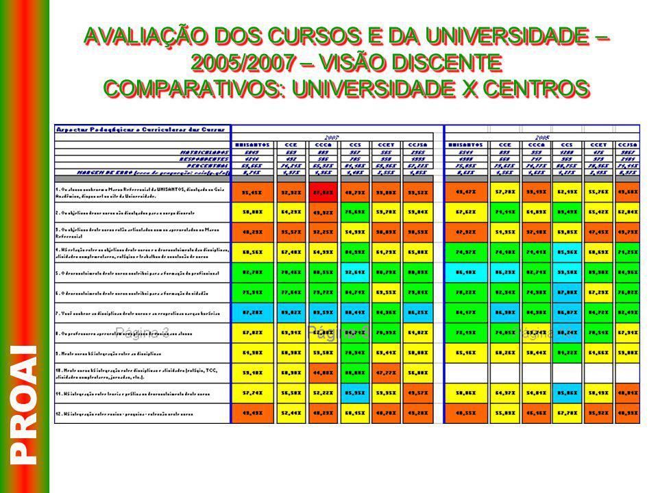 AVALIAÇÃO DOS CURSOS E DA UNIVERSIDADE – 2005/2007 – VISÃO DISCENTE COMPARATIVOS: UNIVERSIDADE X CENTROS PROAI