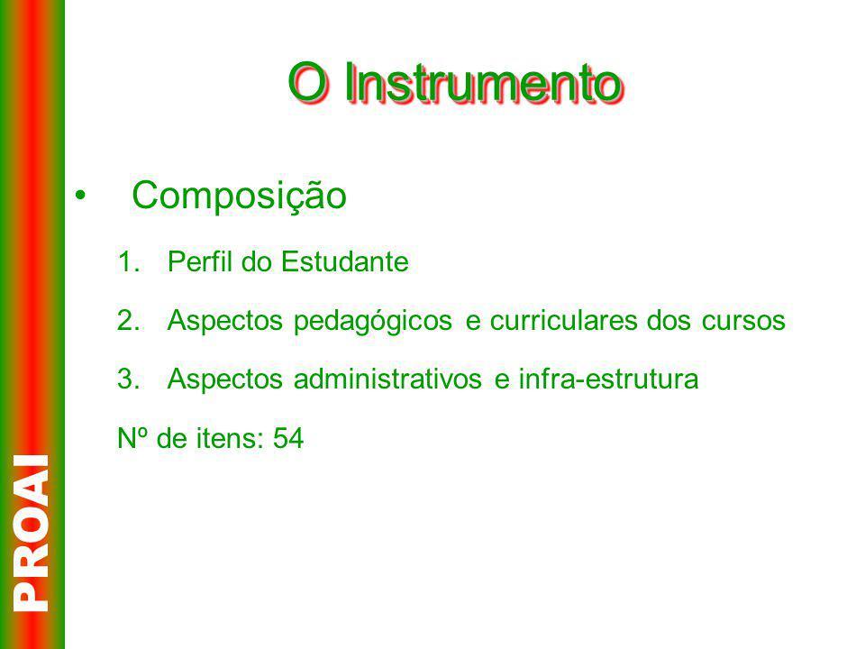 O Instrumento Composição 1.Perfil do Estudante 2.Aspectos pedagógicos e curriculares dos cursos 3.Aspectos administrativos e infra-estrutura Nº de itens: 54 PROAI