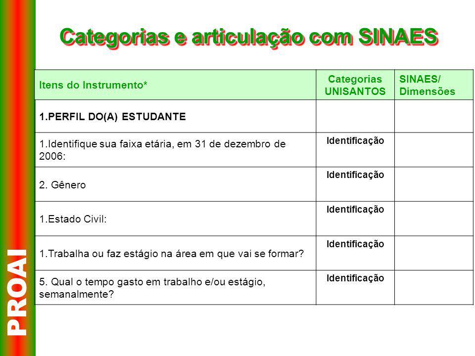 Categorias e articulação com SINAES PROAI Itens do Instrumento* Categorias UNISANTOS SINAES/ Dimensões 1.PERFIL DO(A) ESTUDANTE 1.Identifique sua faixa etária, em 31 de dezembro de 2006: Identificação 2.