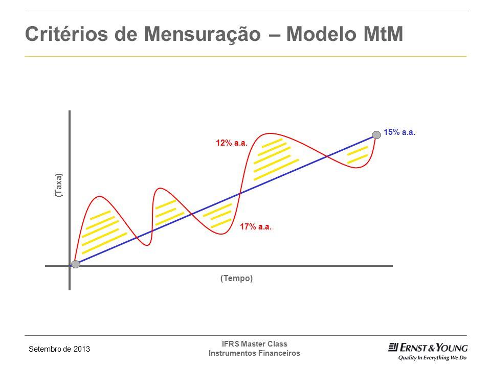 Setembro de 2013 IFRS Master Class Instrumentos Financeiros (Tempo) (Taxa) 15% a.a. 12% a.a. 17% a.a. Critérios de Mensuração – Modelo MtM