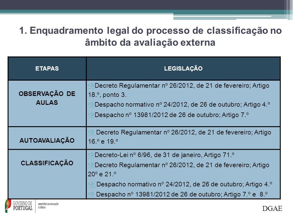1. Enquadramento legal do processo de classificação no âmbito da avaliação externa DGAE 1.ª Fase ETAPASLEGISLAÇÃO OBSERVAÇÃO DE AULAS   Decreto Regu