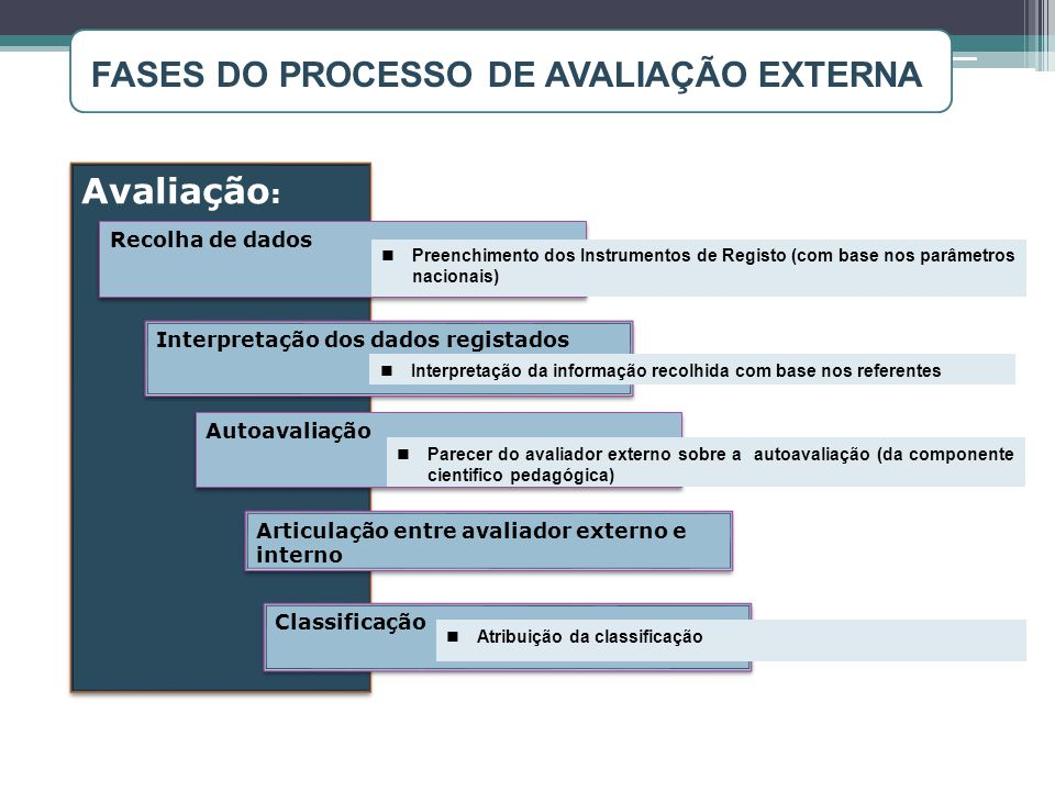 Avaliação : Recolha de dados Autoavaliação Preenchimento dos Instrumentos de Registo (com base nos parâmetros nacionais) Interpretação dos dados regis