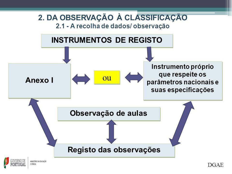 2.1 - A recolha de dados/ observação DGAE  Os avaliadores recolhem a informação através da observação;  Os avaliadores procedem ao registo de dados de cada aula observada com a ajuda do Anexo I ou de um instrumento de registo próprio que respeite os parâmetros nacionais e as respetivas especificações;  Os instrumentos de registo não são ferramentas de classificação;  Só na fase final é que os registos são interpretados e transformados em classificação.