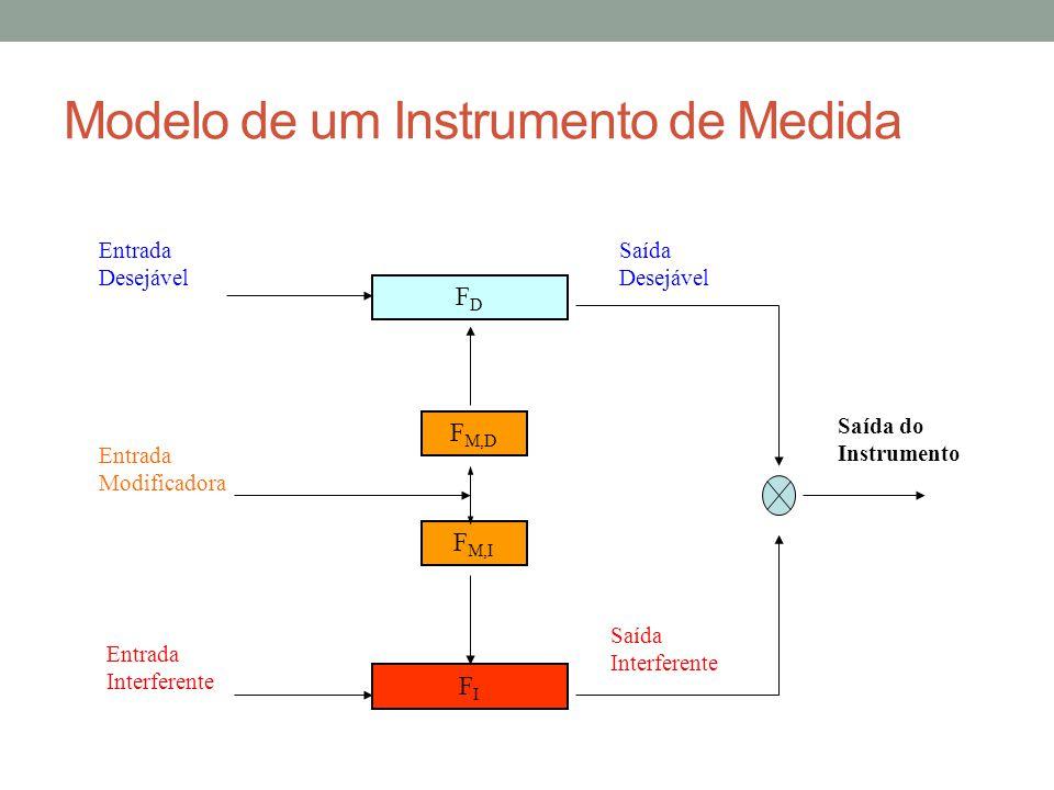 Modelo de um Instrumento de Medida FDFD FIFI F M,D F M,I Entrada Desejável Entrada Interferente Entrada Modificadora Saída Desejável Saída Interferent