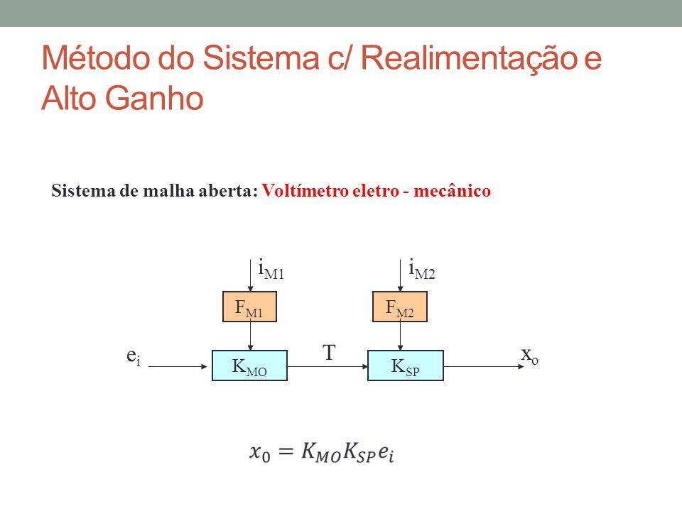 Método do Sistema c/ Realimentação e Alto Ganho Sistema de malha aberta: Voltímetro eletro - mecânico K MO K SP eiei xoxo T F M1 F M2 i M1 i M2
