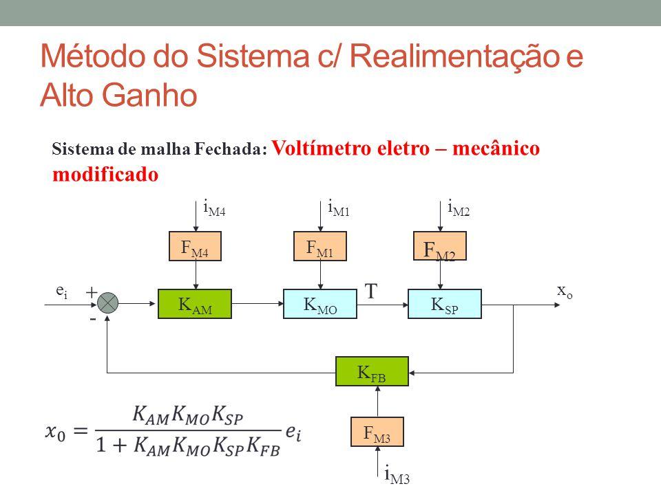 Método do Sistema c/ Realimentação e Alto Ganho Sistema de malha Fechada: Voltímetro eletro – mecânico modificado K SP eiei xoxo T F M1 F M2 i M1 i M2