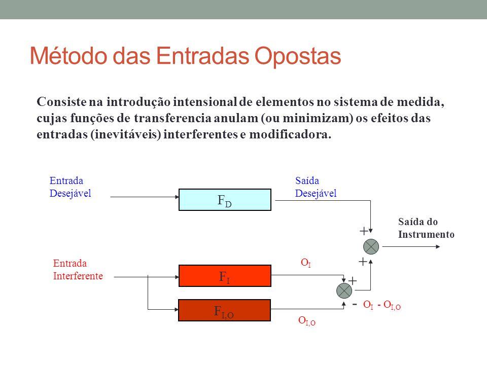 Método das Entradas Opostas Consiste na introdução intensional de elementos no sistema de medida, cujas funções de transferencia anulam (ou minimizam)