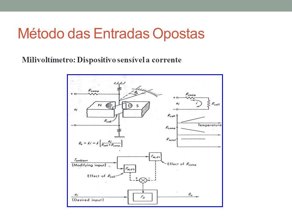 Milivoltímetro: Dispositivo sensível a corrente Método das Entradas Opostas
