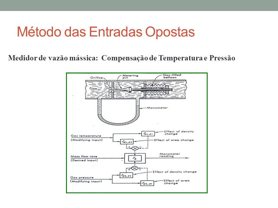 Medidor de vazão mássica: Compensação de Temperatura e Pressão Método das Entradas Opostas