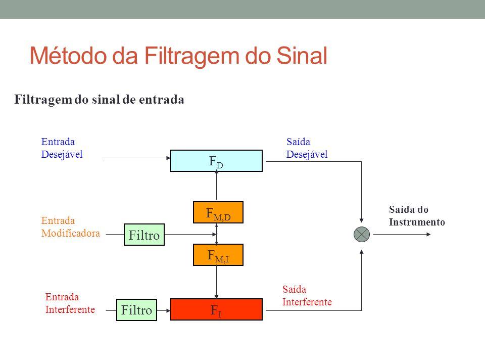 Método da Filtragem do Sinal Filtragem do sinal de entrada FDFD FIFI F M,D F M,I Entrada Desejável Entrada Interferente Entrada Modificadora Saída Des