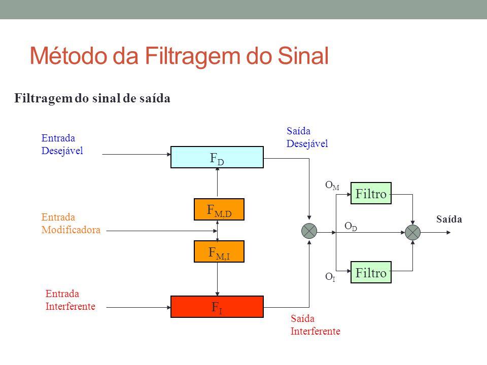 Método da Filtragem do Sinal Filtragem do sinal de saída F M,D F M,I Entrada Desejável Entrada Interferente Entrada Modificadora Saída Desejável Saída