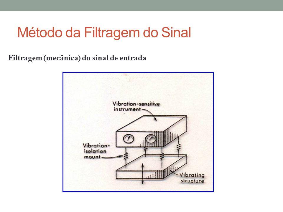 Método da Filtragem do Sinal Filtragem (mecânica) do sinal de entrada