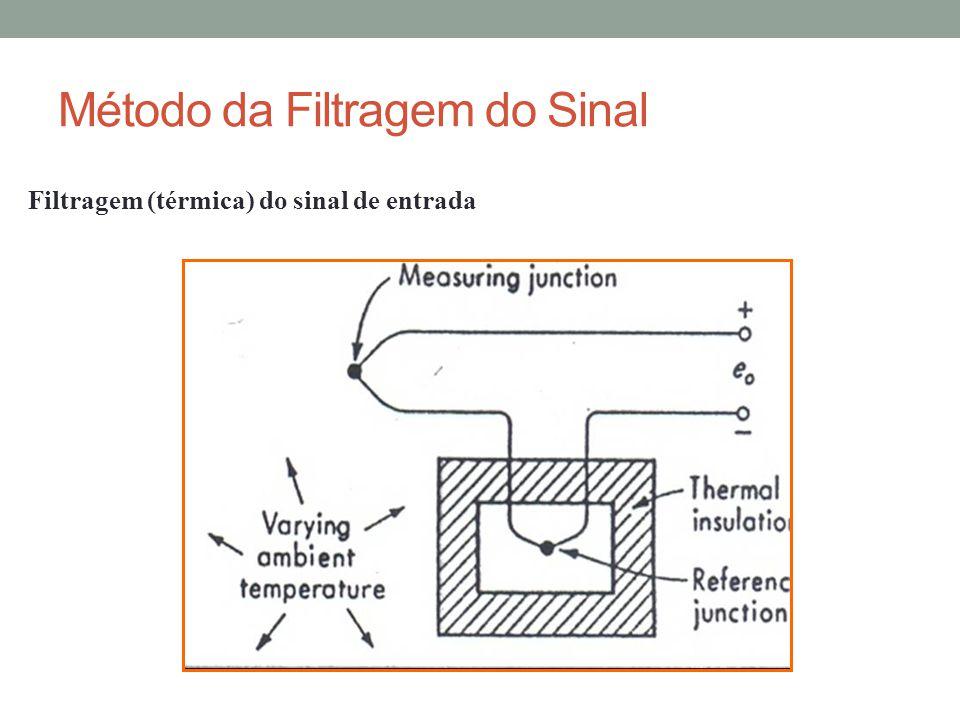 Método da Filtragem do Sinal Filtragem (térmica) do sinal de entrada
