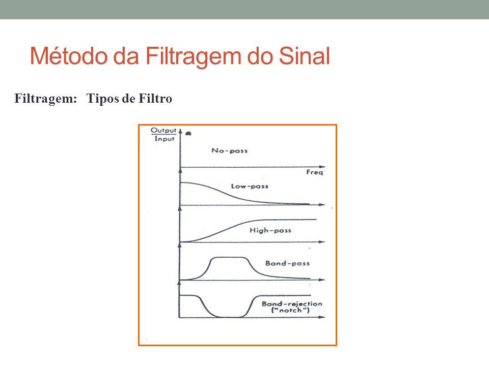 Método da Filtragem do Sinal Filtragem: Tipos de Filtro