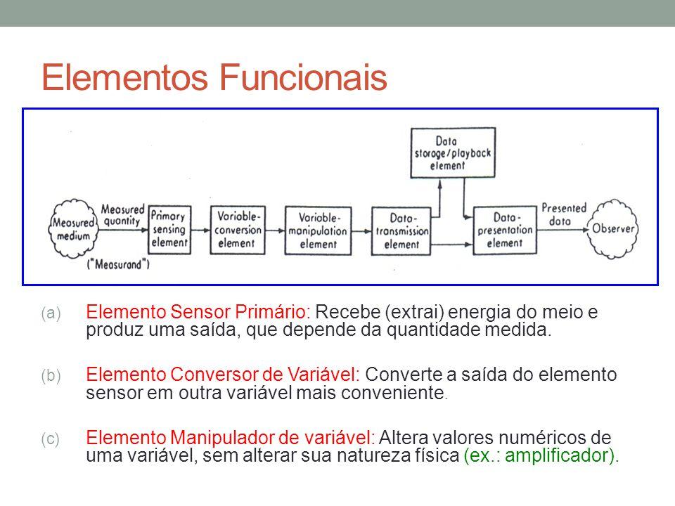 Elementos Funcionais (a) Elemento Sensor Primário: Recebe (extrai) energia do meio e produz uma saída, que depende da quantidade medida. (b) Elemento