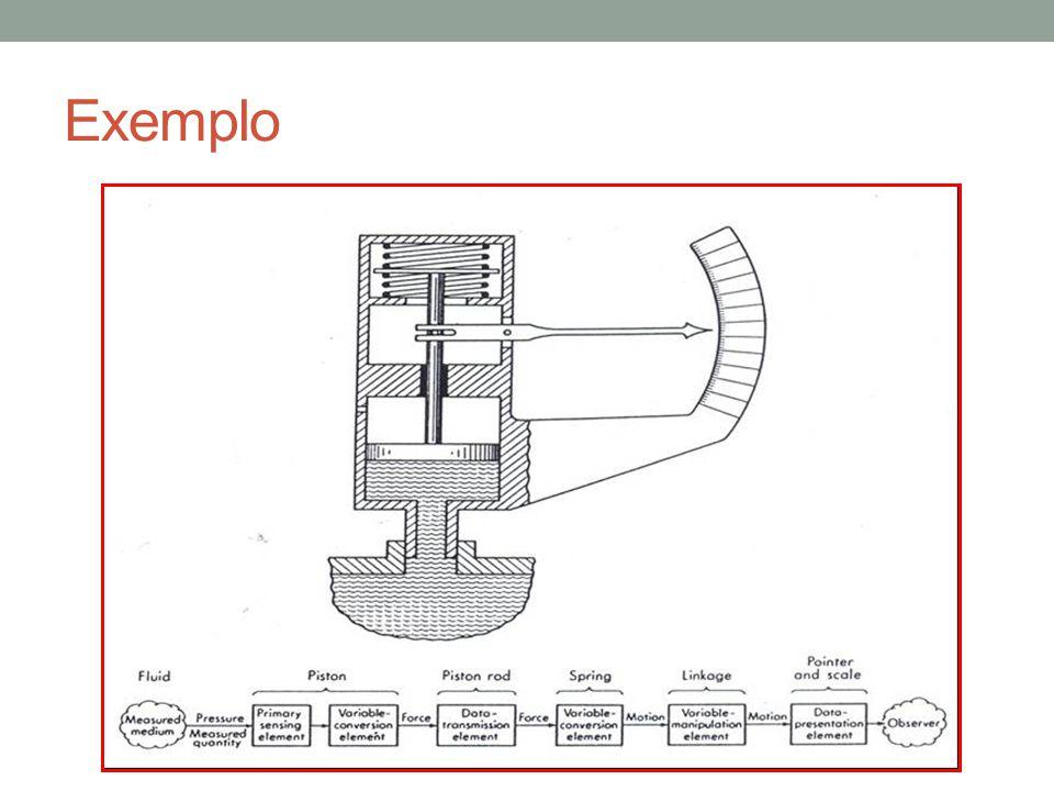 Este método propõe a filosofia de projeto óbvia, na qual os elementos de um sistema de medida deveriam ser inerentemente sensíveis somente as entradas desejáveis.