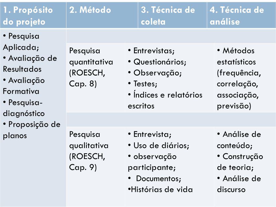 Metodologia 1. Propósito do projeto 2. Método3. Técnica de coleta 4. Técnica de análise Pesquisa Aplicada; Avaliação de Resultados Avaliação Formativa