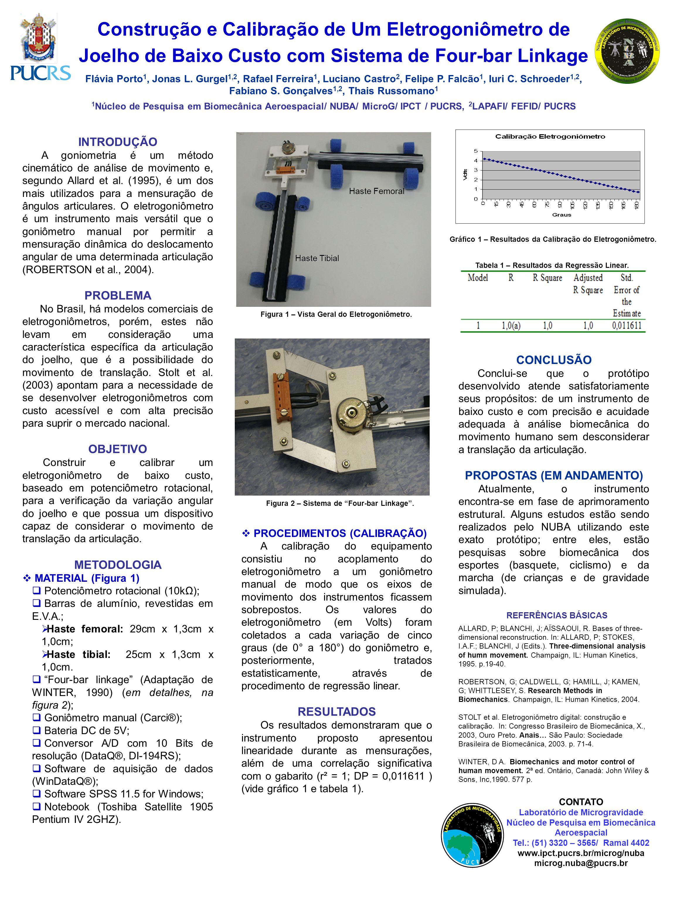 Construção e Calibração de Um Eletrogoniômetro de Joelho de Baixo Custo com Sistema de Four-bar Linkage Flávia Porto 1, Jonas L. Gurgel 1,2, Rafael Fe