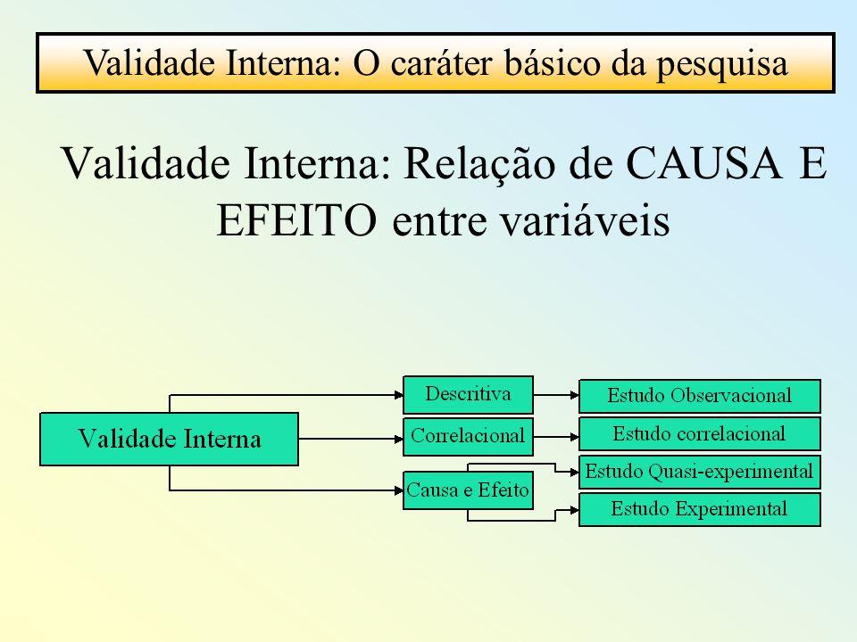 Validade Interna: Relação de CAUSA E EFEITO entre variáveis Validade Interna: O caráter básico da pesquisa