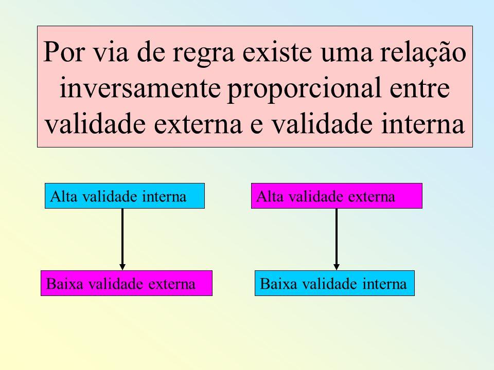Por via de regra existe uma relação inversamente proporcional entre validade externa e validade interna Alta validade interna Baixa validade externaBa
