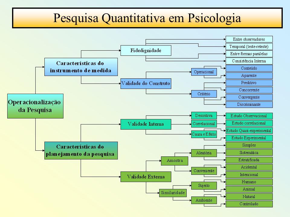Pesquisa Quantitativa em Psicologia