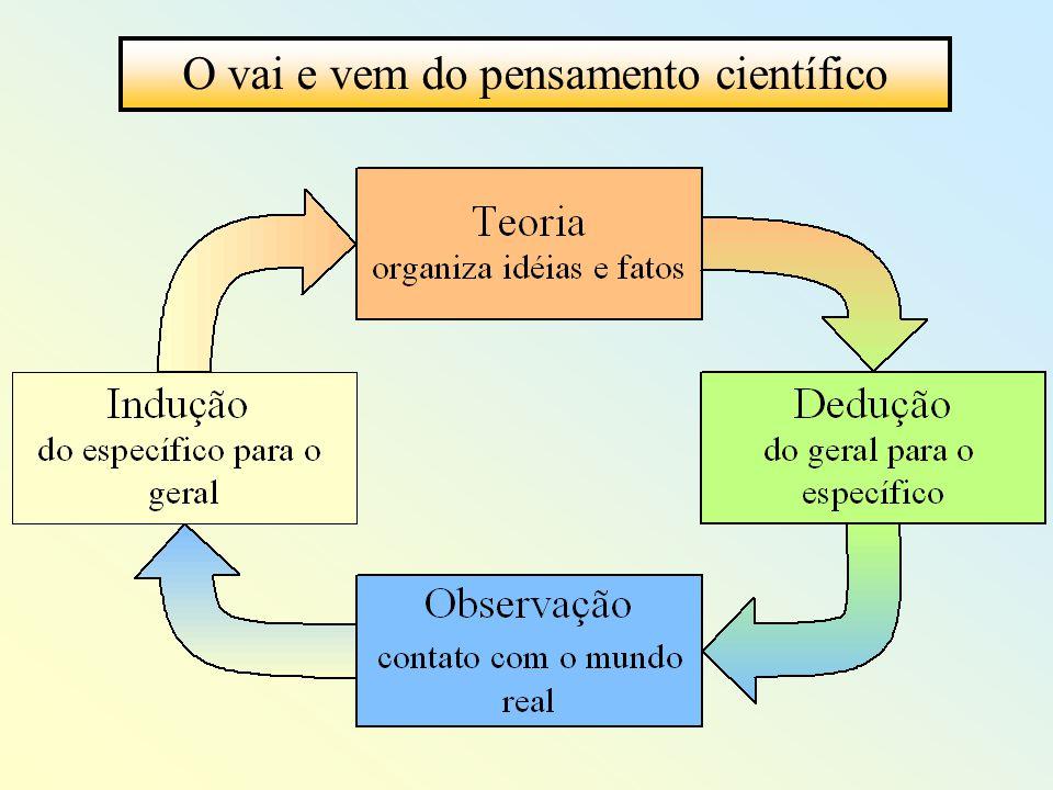 O desenvolvimento da ciência depende de pesquisa