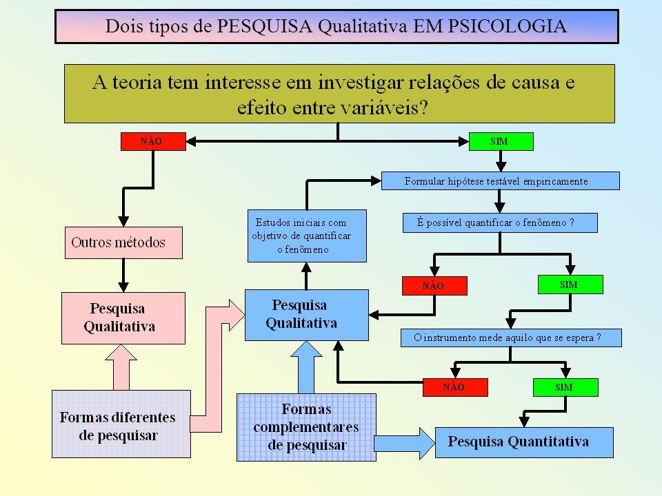 A sequência de um estudo quantitativo em Psicologia