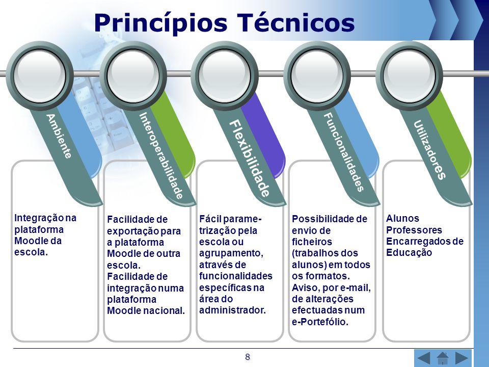 8 Princípios Técnicos Ambiente Interoperabilidade Flexibilidade Funcionalidades Utilizador es Integração na plataforma Moodle da escola.
