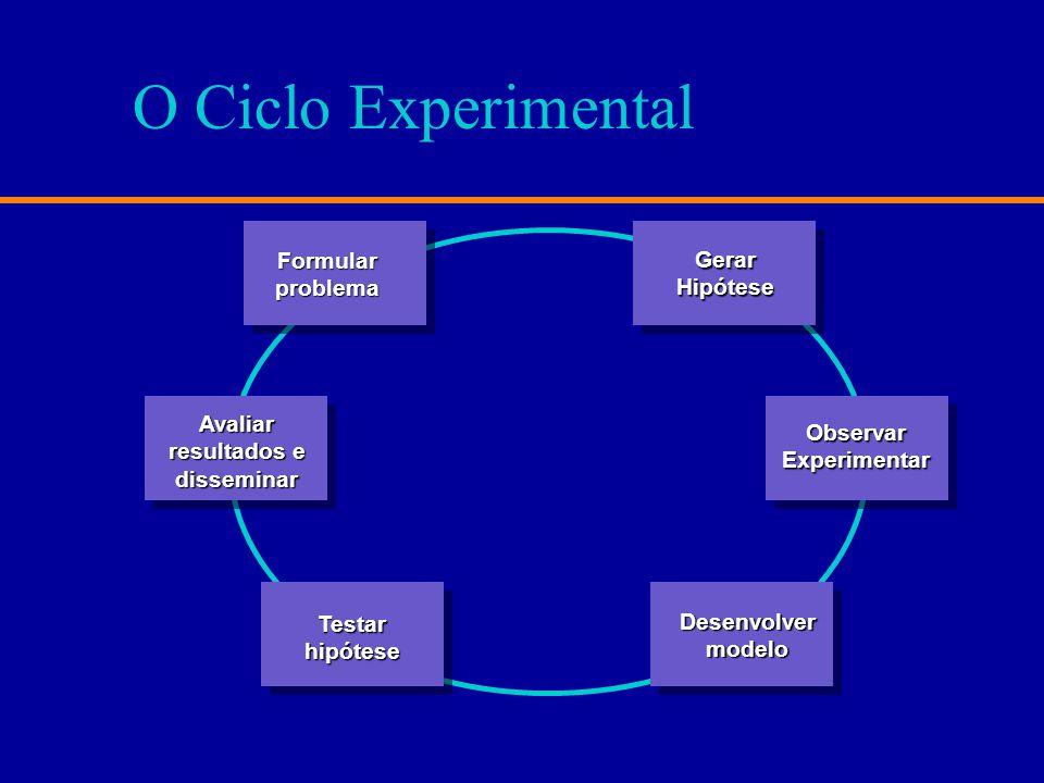 O Ciclo Experimental Formularproblema GerarHipótese ObservarExperimentar Avaliar resultados e disseminar Testarhipótese Desenvolvermodelo