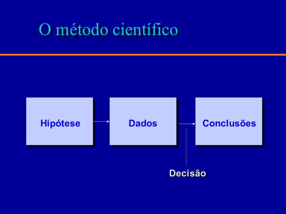 O método científico ConclusõesHipóteseDados Decisão