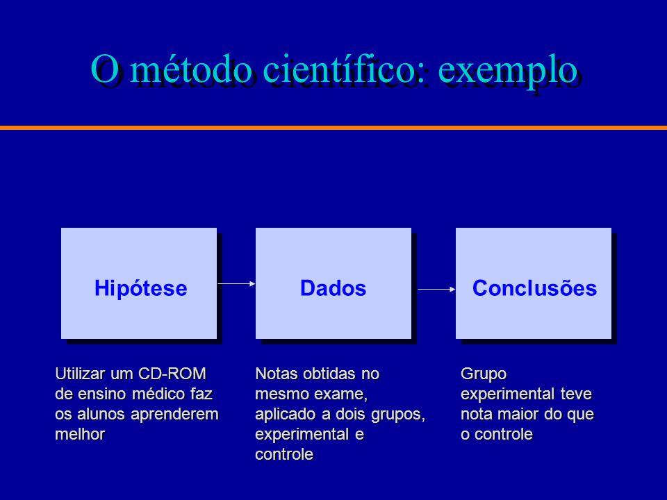 O método científico: exemplo ConclusõesHipóteseDados Utilizar um CD-ROM de ensino médico faz os alunos aprenderem melhor Notas obtidas no mesmo exame, aplicado a dois grupos, experimental e controle Grupo experimental teve nota maior do que o controle